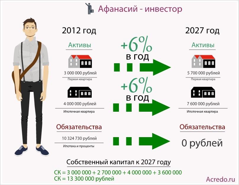 кредит 700000 рублей на 7 летоформить кредит с плохой кредитной историей и просрочками в воронеже