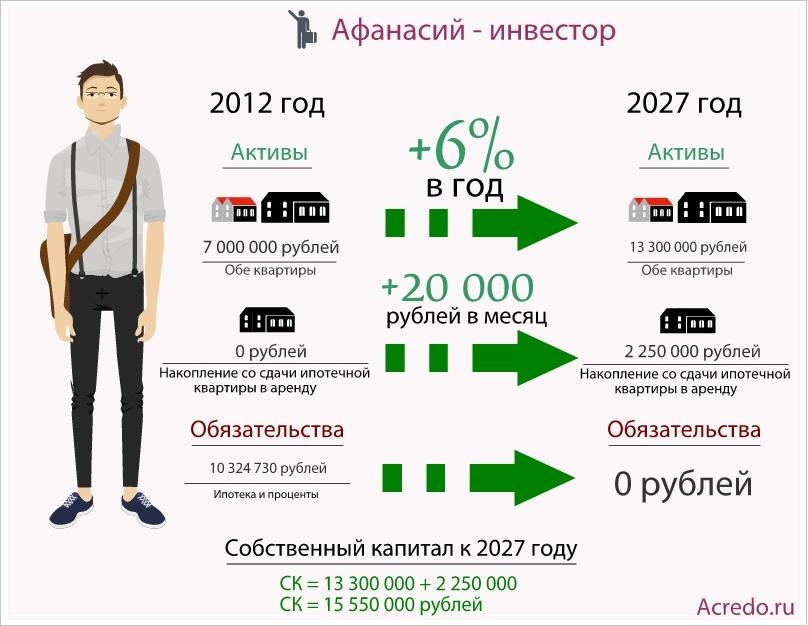 Способность приносить доход (экономические выгоды) в будущем