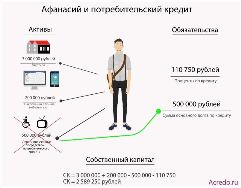 потребительский кредит
