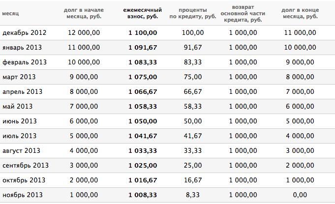 Аннуитетная и дифференцированная схемы погашения долга коллекторы звонят с разных мобильных номеров