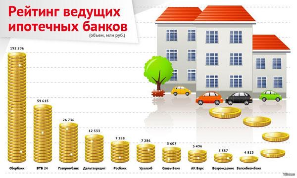 ипотека жилье сбербанк