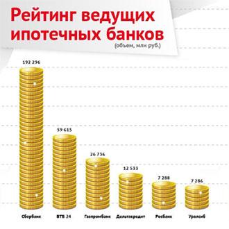 каким надежность банка при ипотеке взглянул